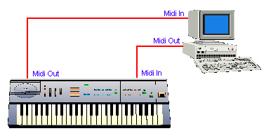 How To Connect A Midi Keyboard To