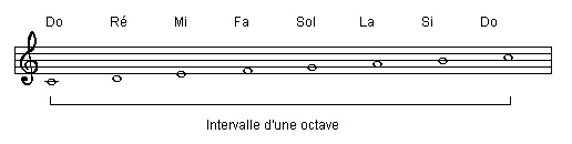 how to find do solfege